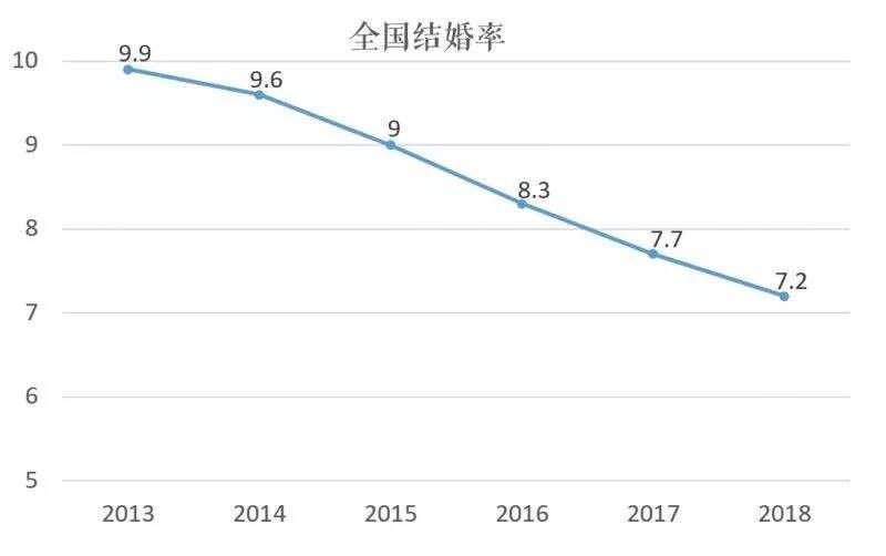2019中国最新结婚率统计_全国结婚率如何统计