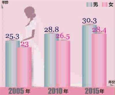 2019上海结婚年龄是几岁_上海不结婚的女性多吗